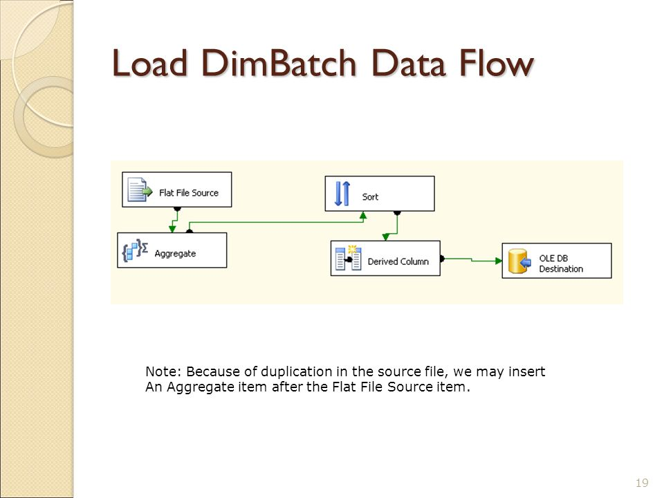 Load DimBatch Data Flow 19 Note: Because of duplication in the source file, we may insert An Aggregate item after the Flat File Source item.