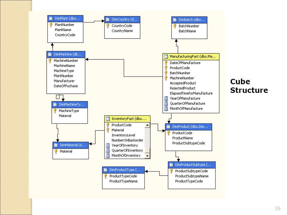 36 Cube Structure