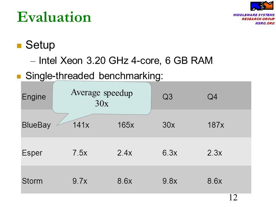 MIDDLEWARE SYSTEMS RESEARCH GROUP MSRG.ORG 12 Setup – Intel Xeon 3.20 GHz 4-core, 6 GB RAM Single-threaded benchmarking: Evaluation EngineQ1Q2Q3Q4 BlueBay141x165x30x187x Esper7.5x2.4x6.3x2.3x Storm9.7x8.6x9.8x8.6x Average speedup 30x