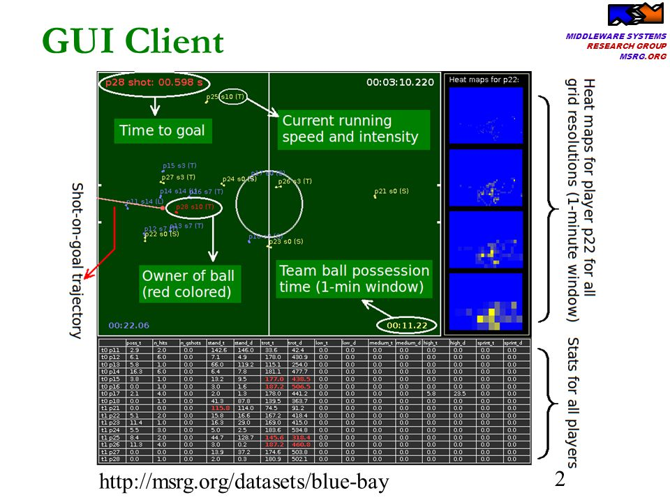 MIDDLEWARE SYSTEMS RESEARCH GROUP MSRG.ORG 13 Impact of multi-threading Queue size to synchronize the queries Throughput bounded by slowest query Highest sustained average 790k e/s Missing ball data in workload BlueBay: 60x speedup!