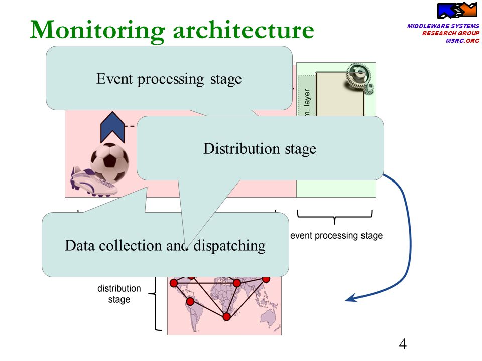 MIDDLEWARE SYSTEMS RESEARCH GROUP MSRG.ORG 4 Monitoring architecture Event processing stage Data collection and dispatching Distribution stage
