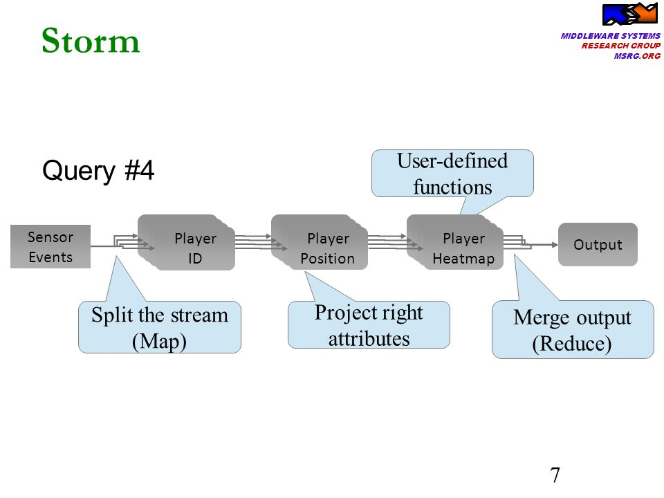 MIDDLEWARE SYSTEMS RESEARCH GROUP MSRG.ORG 7 Storm Query #4 Project right attributes Split the stream (Map) User-defined functions Player Heatmap Player Position Sensor Events Player Position Output Player Position Player Position Player ID Merge output (Reduce)