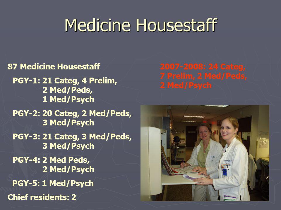 Medicine Housestaff 87 Medicine Housestaff PGY-1: 21 Categ, 4 Prelim, 2 Med/Peds, 1 Med/Psych PGY-2: 20 Categ, 2 Med/Peds, 3 Med/Psych PGY-3: 21 Categ, 3 Med/Peds, 3 Med/Psych PGY-4: 2 Med Peds, 2 Med/Psych PGY-5: 1 Med/Psych Chief residents: 2 2007-2008: 24 Categ, 7 Prelim, 2 Med/Peds, 2 Med/Psych