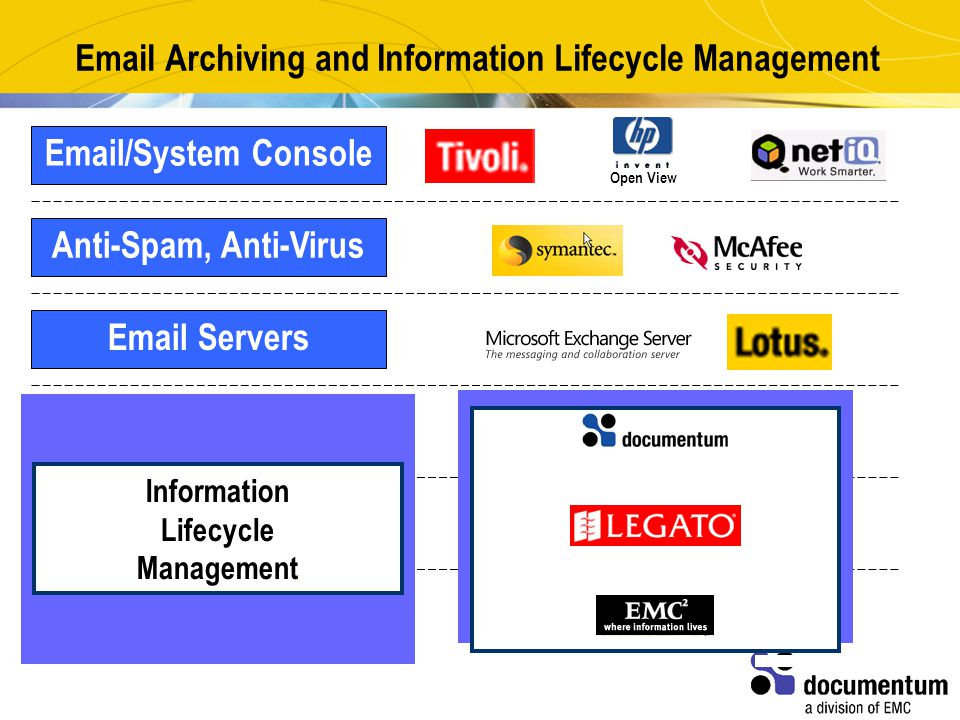 Email Archiving and Information Lifecycle Management Storage Email/System ConsoleAnti-Spam, Anti-VirusEmail ServersEmail ArchivingStorage Management Open View Information Lifecycle Management