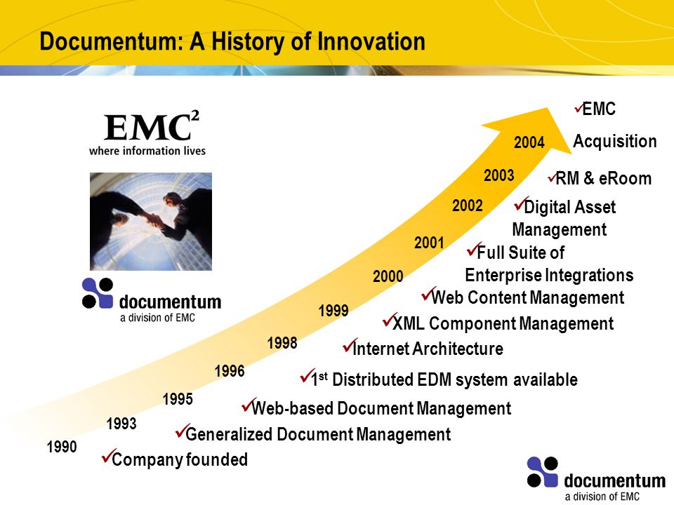 Documentum: A History of Innovation 1990 1993 1995 1996 1998 1999 2000 2001 2002 Full Suite of Enterprise Integrations Digital Asset Management Web-based Document Management 1 st Distributed EDM system available Internet Architecture Web Content Management XML Component Management Generalized Document Management Company founded 2003 RM & eRoom EMC Acquisition 2004