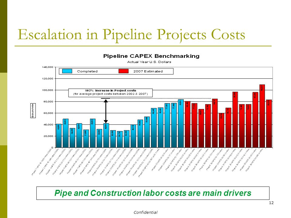 Confidential 12 Escalation in Pipeline Projects Costs Pipe and Construction labor costs are main drivers