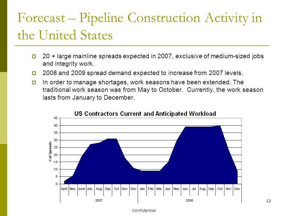 Confidential 13 Forecast – Pipeline Construction Activity in the United States  20 + large mainline spreads expected in 2007, exclusive of medium-sized jobs and integrity work.