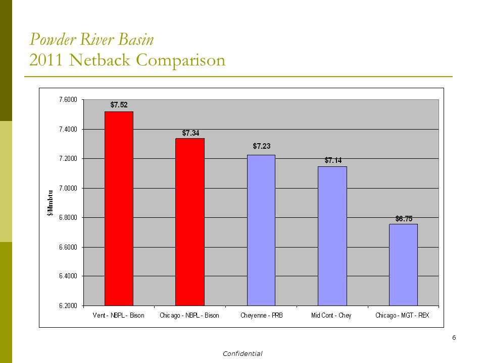 Confidential 6 Powder River Basin 2011 Netback Comparison