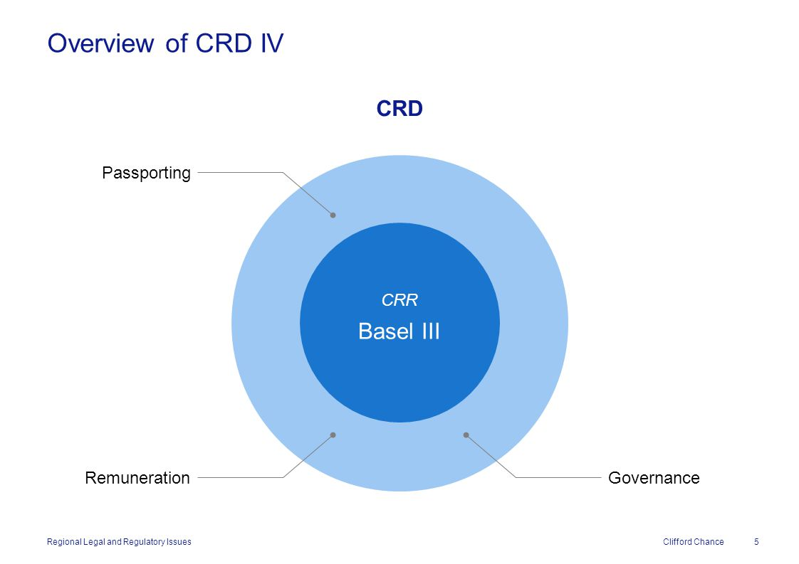 Clifford Chance Bank Recovery and Resolution Directive (RRD) –Crisis Management Directive (CMD) Parameters agreed 27 June 2013 by ECOFIN Final compromise text published 19 December 2013 National legislation by year end Member state compliance by 1 January 2015 Bail in provisions by 2018 The EU Status of Implementation of RRD/CMD Regional Legal and Regulatory Issues 36Clifford Chance