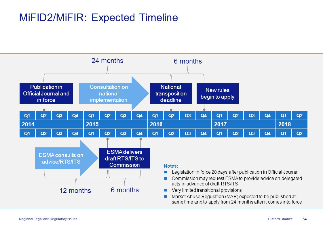 Clifford Chance MiFID2/MiFIR: Expected Timeline 54 Regional Legal and Regulatory Issues Q2Q3Q4Q1Q2Q3Q4Q1Q2Q3Q4Q1Q2Q3Q4Q1Q2Q1 20142015 Q2Q3Q4Q1Q2Q3Q4Q1