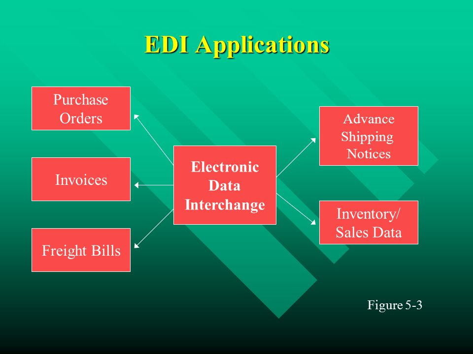 EDI Applications Figure 5-3 Electronic Data Interchange Purchase Orders Invoices Freight Bills Advance Shipping Notices Inventory/ Sales Data