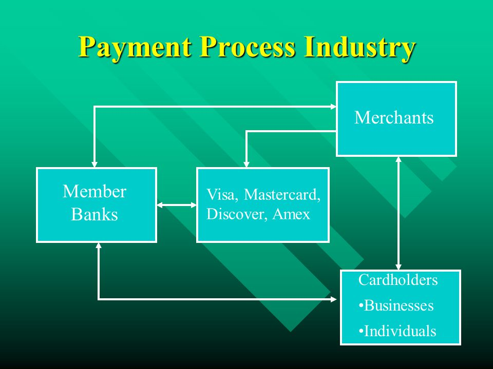Payment Process Industry Member Banks Visa, Mastercard, Discover, Amex Merchants Cardholders Businesses Individuals