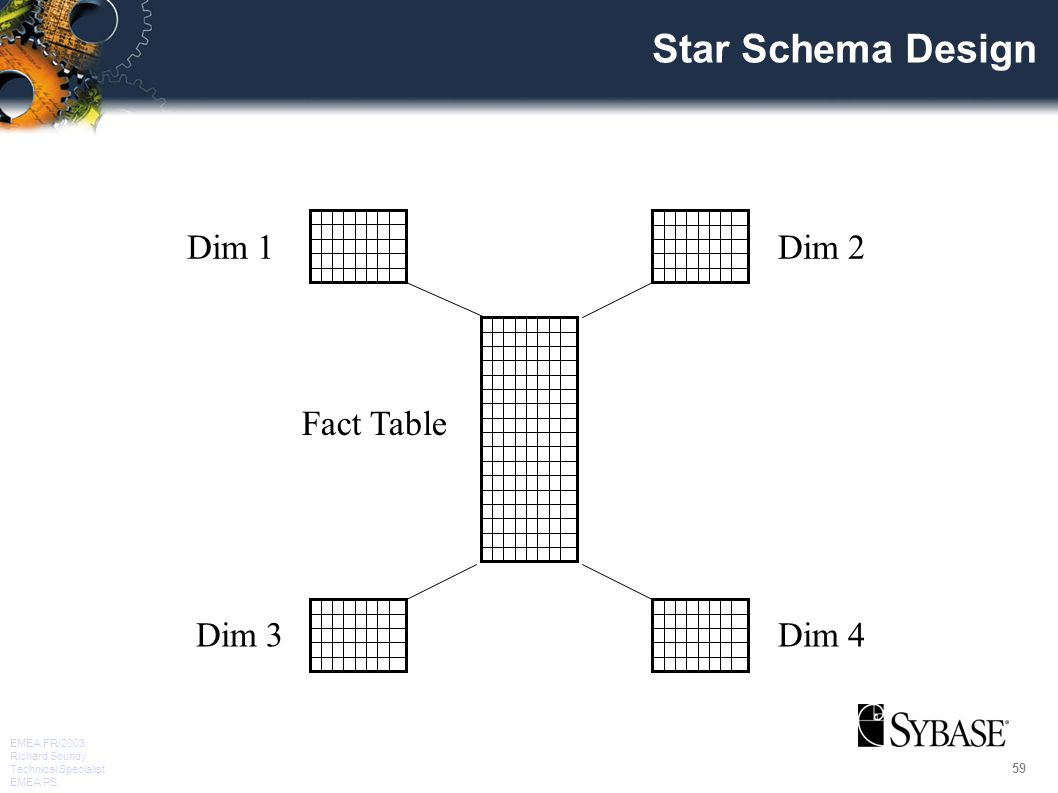59 EMEA FR/2003 Richard Soundy Technical Specialist EMEA PS Star Schema Design Fact Table Dim 1 Dim 4Dim 3 Dim 2