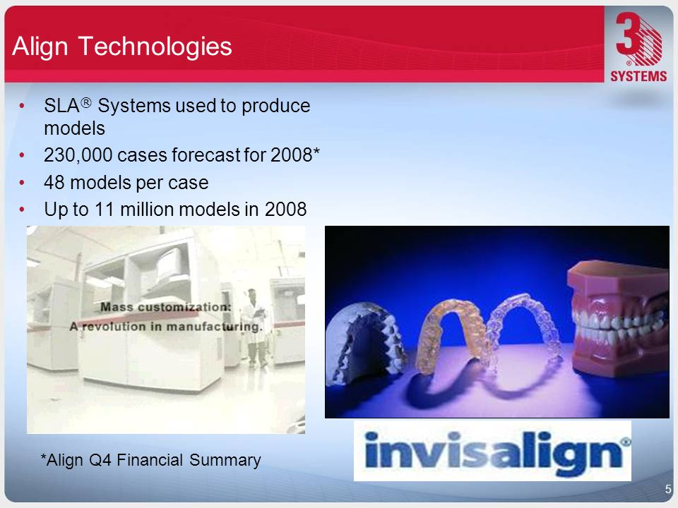 Align Technologies SLA ® Systems used to produce models 230,000 cases forecast for 2008* 48 models per case Up to 11 million models in 2008 *Align Q4 Financial Summary 5