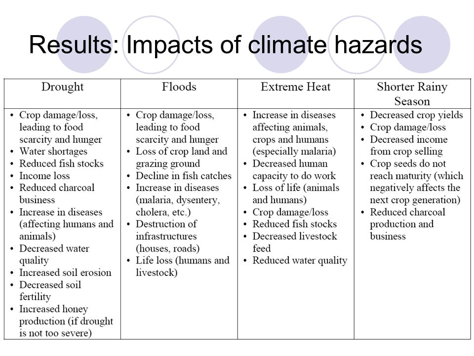 Results: Impacts of climate hazards