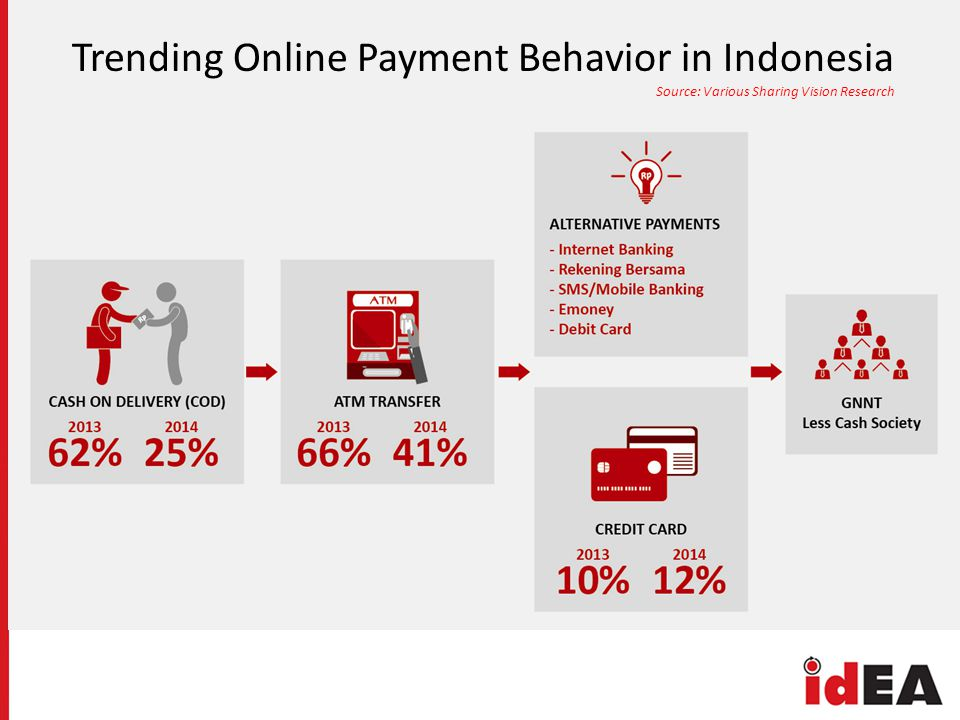 Trending Online Payment Behavior in Indonesia Source: Various Sharing Vision Research