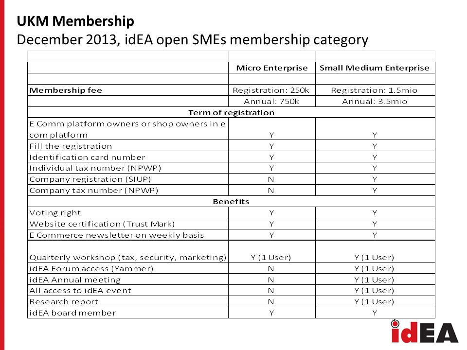 UKM Membership December 2013, idEA open SMEs membership category