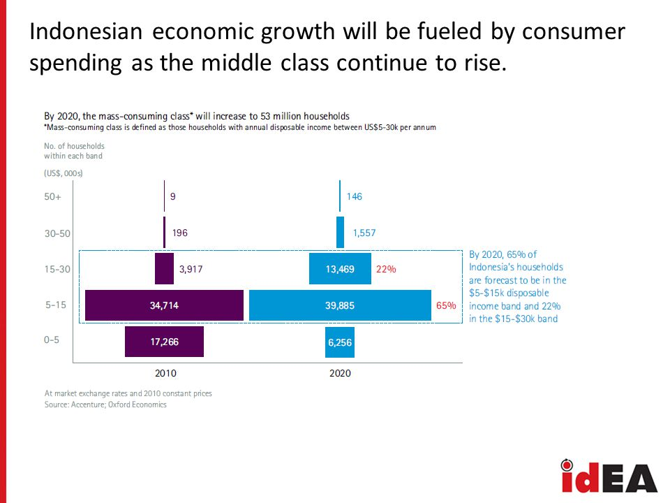 Indonesian economic growth will be fueled by consumer spending as the middle class continue to rise.