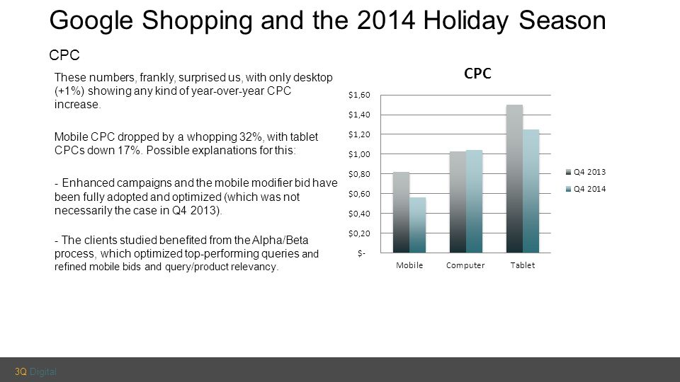 3Q Digital Google Shopping and the 2014 Holiday Season CPC These numbers, frankly, surprised us, with only desktop (+1%) showing any kind of year-over-year CPC increase.