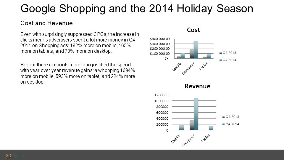 3Q Digital Google Shopping and the 2014 Holiday Season Cost and Revenue Even with surprisingly suppressed CPCs, the increase in clicks means advertisers spent a lot more money in Q4 2014 on Shopping ads: 182% more on mobile, 165% more on tablets, and 73% more on desktop.