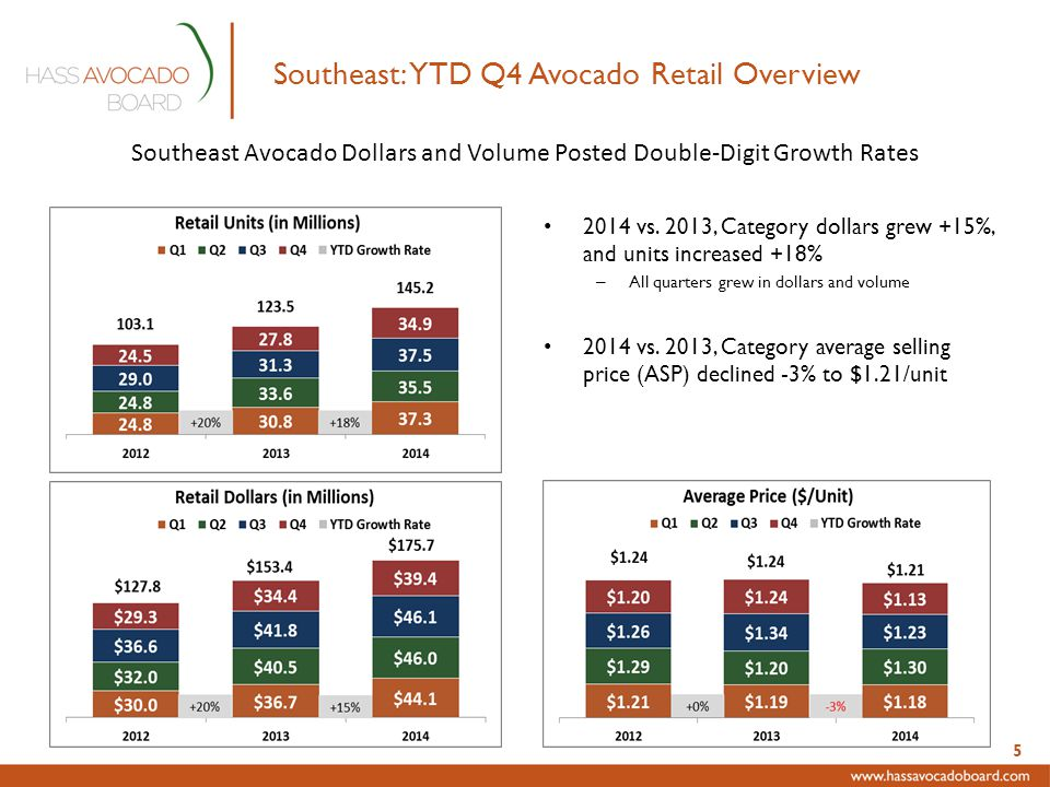 Southeast: YTD Q4 Avocado Retail Overview 2014 vs.