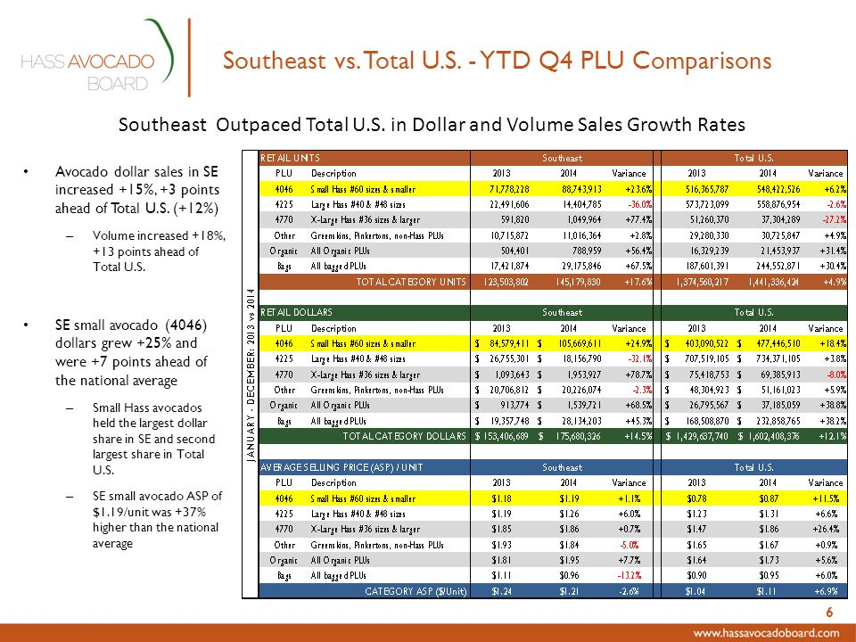 Southeast vs. Total U.S.