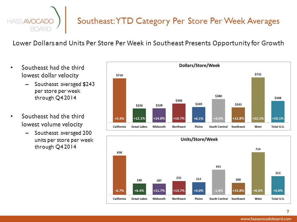 Southeast: 2012 through Q4-2014 Per Store Averages By Quarter - Units vs.