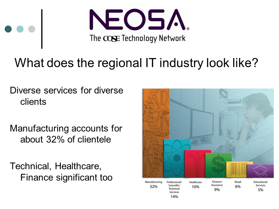 Diverse services for diverse clients Manufacturing accounts for about 32% of clientele Technical, Healthcare, Finance significant too What does the regional IT industry look like