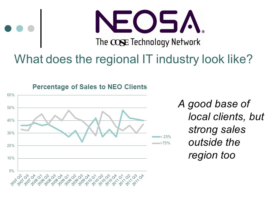 A good base of local clients, but strong sales outside the region too What does the regional IT industry look like