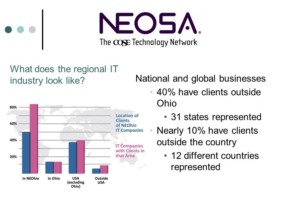 National and global businesses 40% have clients outside Ohio 31 states represented Nearly 10% have clients outside the country 12 different countries represented What does the regional IT industry look like?