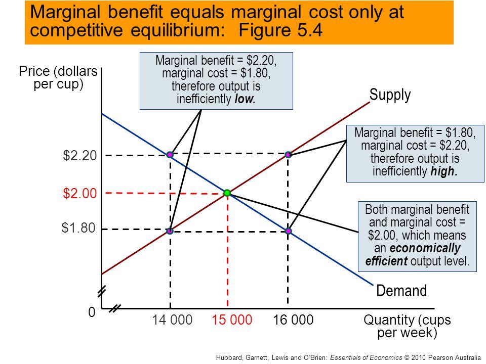 Price (dollars per cup) Quantity (cups per week) 0 14 000 Hubbard, Garnett, Lewis and O'Brien: Essentials of Economics © 2010 Pearson Australia Supply