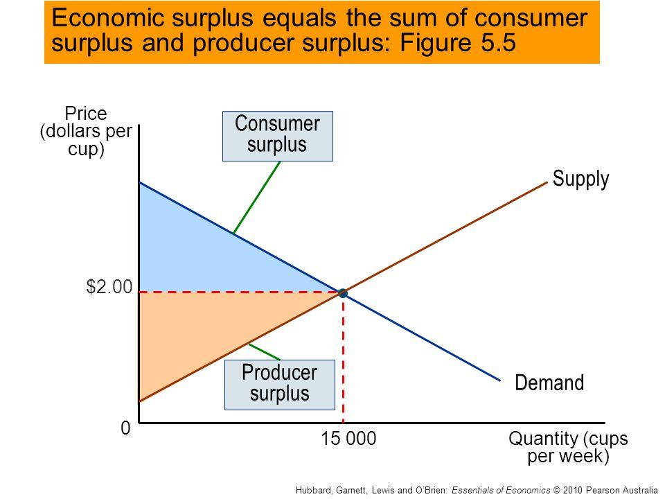 Price (dollars per cup) Quantity (cups per week) 0 Economic surplus equals the sum of consumer surplus and producer surplus: Figure 5.5 Hubbard, Garne