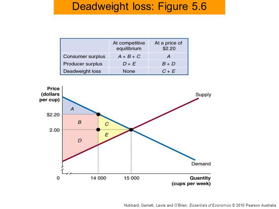 Deadweight loss: Figure 5.6 Hubbard, Garnett, Lewis and O'Brien: Essentials of Economics © 2010 Pearson Australia