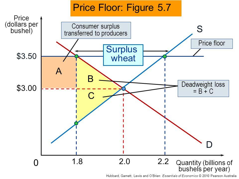 B A C 0 $3.00 $3.50 S D Surplus wheat Price Floor: Figure 5.7 Price (dollars per bushel) Quantity (billions of bushels per year) 2.01.82.2 Consumer su