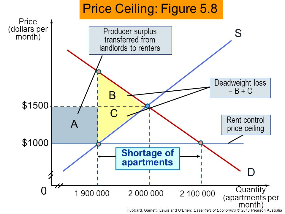 B C A 0 S D $1000 Price Ceiling: Figure 5.8 Price (dollars per month) Quantity (apartments per month) $1500 1 900 0002 000 000 2 100 000 Deadweight lo