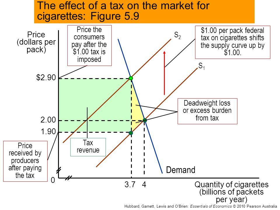 Price (dollars per pack) Quantity of cigarettes (billions of packets per year) 0 4 Hubbard, Garnett, Lewis and O'Brien: Essentials of Economics © 2010