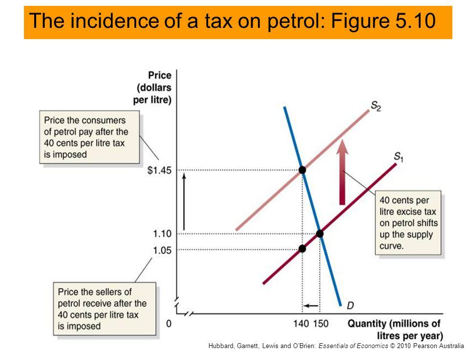 The incidence of a tax on petrol: Figure 5.10 Hubbard, Garnett, Lewis and O'Brien: Essentials of Economics © 2010 Pearson Australia