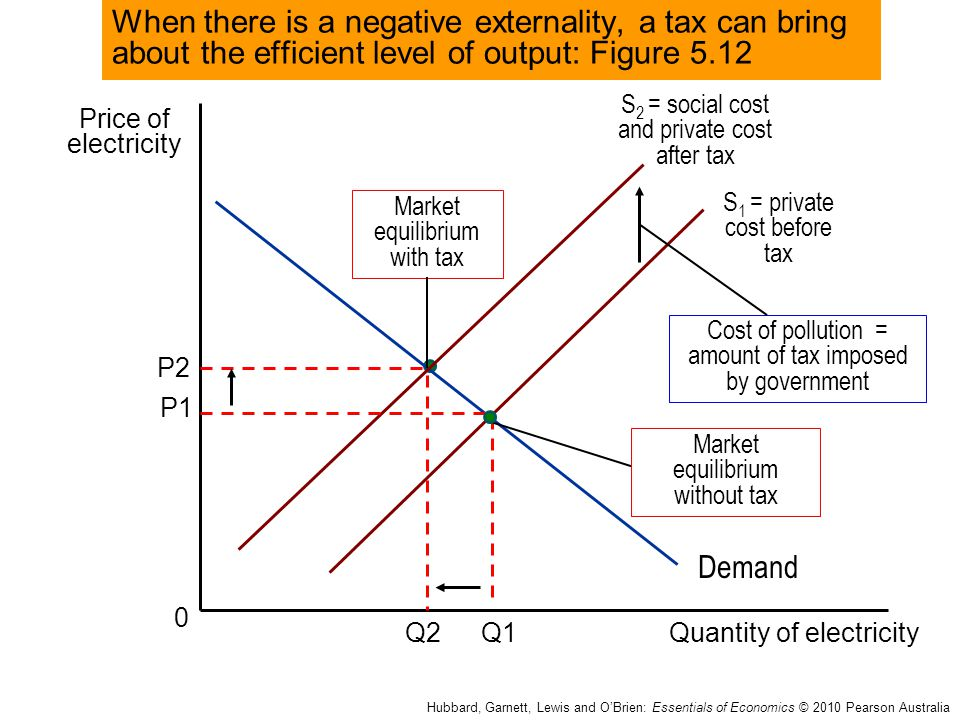 Price of electricity Quantity of electricity 0 Q1 Hubbard, Garnett, Lewis and O'Brien: Essentials of Economics © 2010 Pearson Australia P1 S 1 = priva