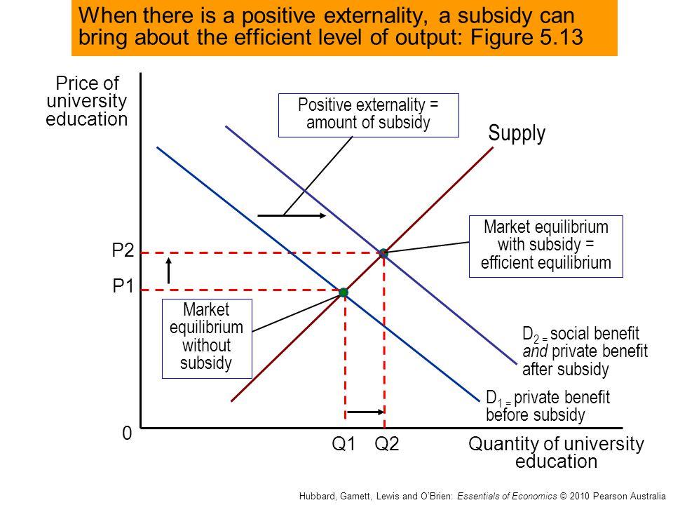 Price of university education Quantity of university education 0 Q1 Hubbard, Garnett, Lewis and O'Brien: Essentials of Economics © 2010 Pearson Austra