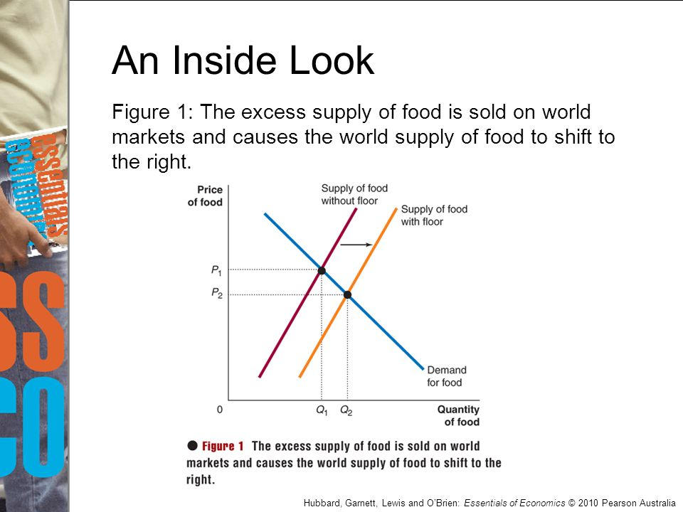 Hubbard, Garnett, Lewis and O'Brien: Essentials of Economics © 2010 Pearson Australia An Inside Look Figure 1: The excess supply of food is sold on wo