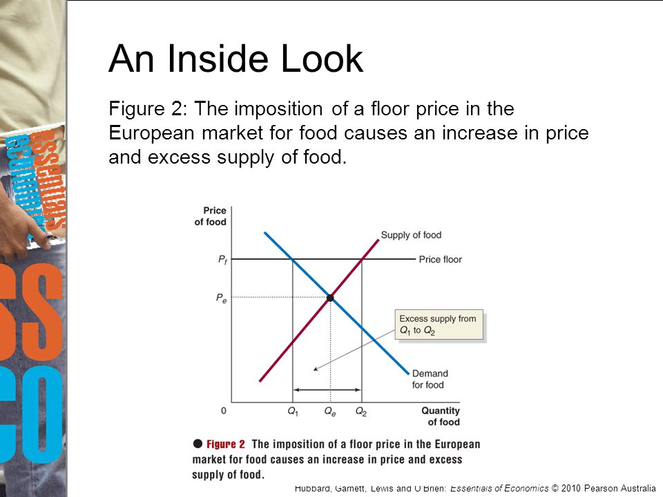 Hubbard, Garnett, Lewis and O'Brien: Essentials of Economics © 2010 Pearson Australia An Inside Look Figure 2: The imposition of a floor price in the