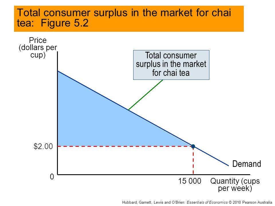 Price (dollars per cup) Quantity (cups per week) 0 Total consumer surplus in the market for chai tea: Figure 5.2 Hubbard, Garnett, Lewis and O'Brien: