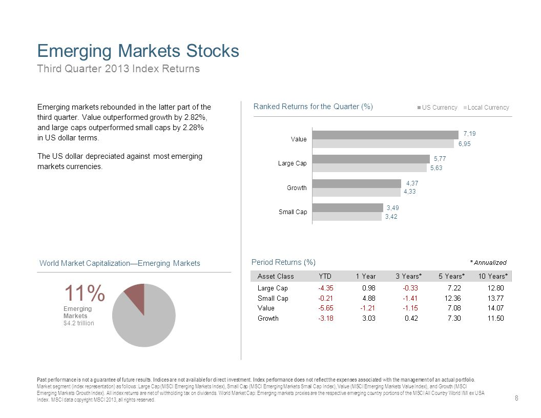 Emerging Markets Stocks 8 Third Quarter 2013 Index Returns Past performance is not a guarantee of future results.