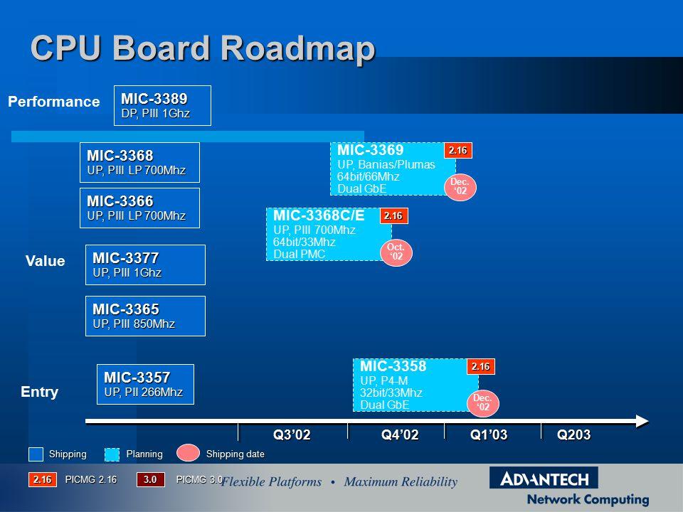 Q4'02Q3'02 Q1'03 Q203 Entry Value Performance MIC-3357 UP, PII 266Mhz MIC-3389 DP, PIII 1Ghz MIC-3369 UP, Banias/Plumas 64bit/66Mhz Dual GbE Dec.