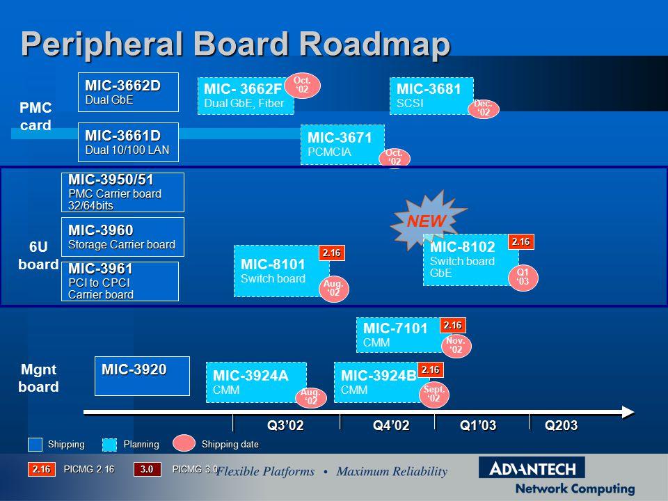 Q4'02Q3'02 Q1'03 Q203 MIC-3671 PCMCIA Oct.