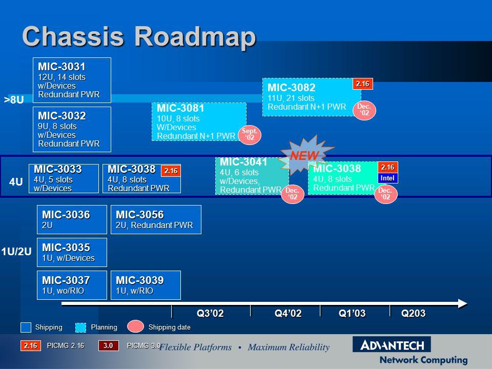 Q4'02Q3'02 Q1'03 Q203 MIC-3081 10U, 8 slots W/Devices Redundant N+1 PWR Sept.