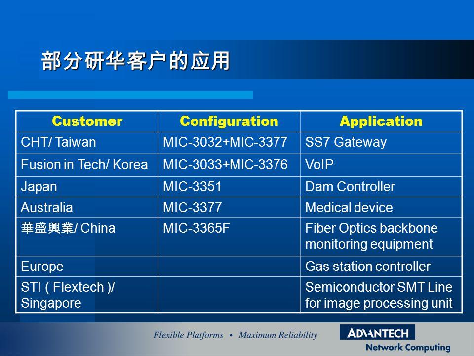 部分研华客户的应用 CustomerConfigurationApplication CHT/ TaiwanMIC-3032+MIC-3377SS7 Gateway Fusion in Tech/ KoreaMIC-3033+MIC-3376VoIP JapanMIC-3351Dam Controller AustraliaMIC-3377Medical device 華盛興業 / China MIC-3365FFiber Optics backbone monitoring equipment EuropeGas station controller STI ( Flextech )/ Singapore Semiconductor SMT Line for image processing unit