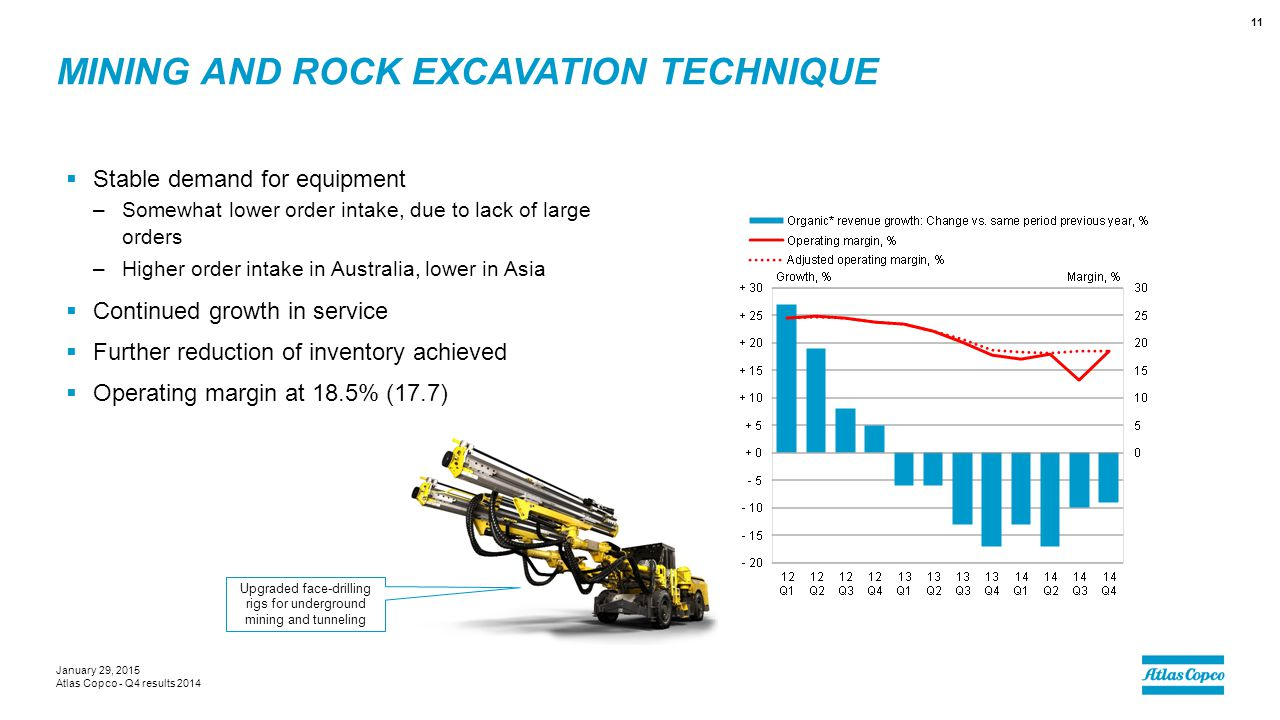 MINING AND ROCK EXCAVATION TECHNIQUE  Stable demand for equipment –Somewhat lower order intake, due to lack of large orders –Higher order intake in A