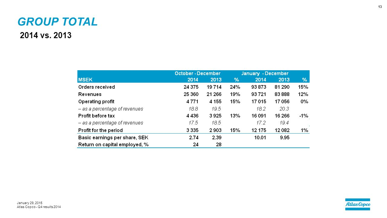 GROUP TOTAL 2014 vs. 2013 January 29, 2015 Atlas Copco - Q4 results 2014 13