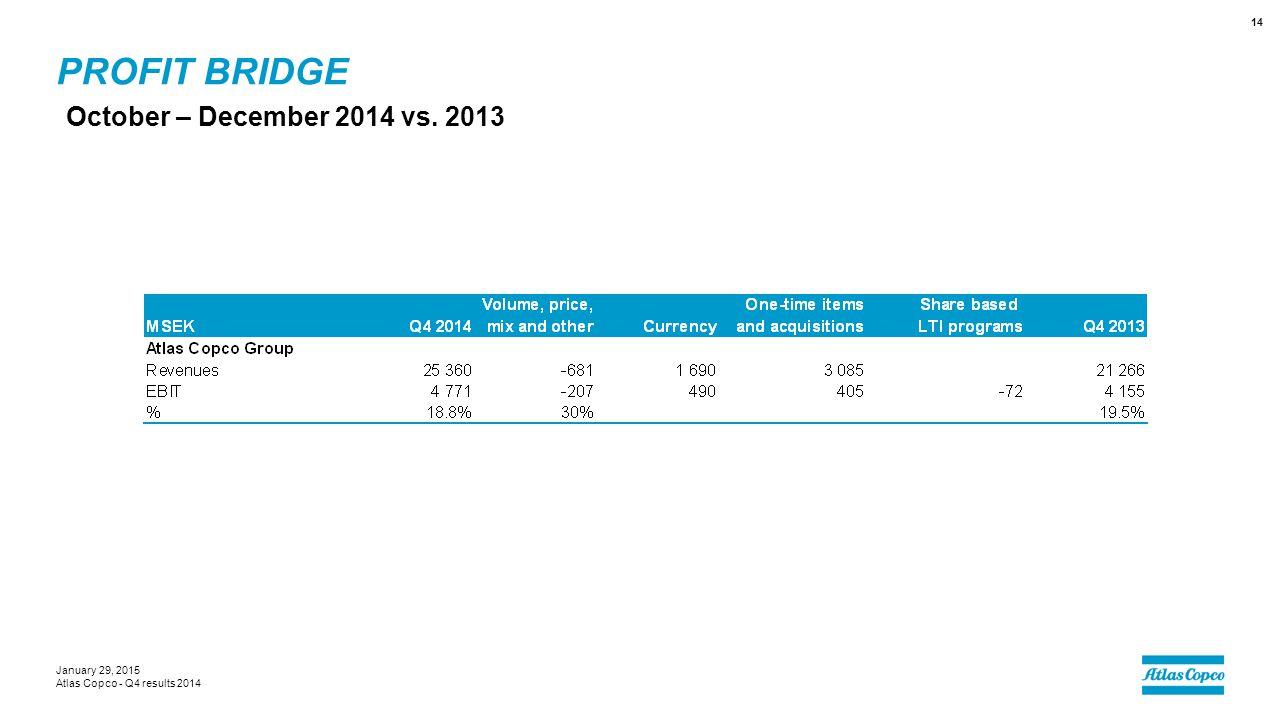 PROFIT BRIDGE October – December 2014 vs. 2013 January 29, 2015 Atlas Copco - Q4 results 2014 14